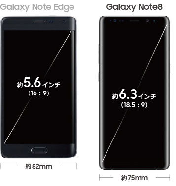 Galaxy Note Edge 5.6インチ(16:9)約82mm Galaxy Note8 6.3インチ(18.5:9)約75mm